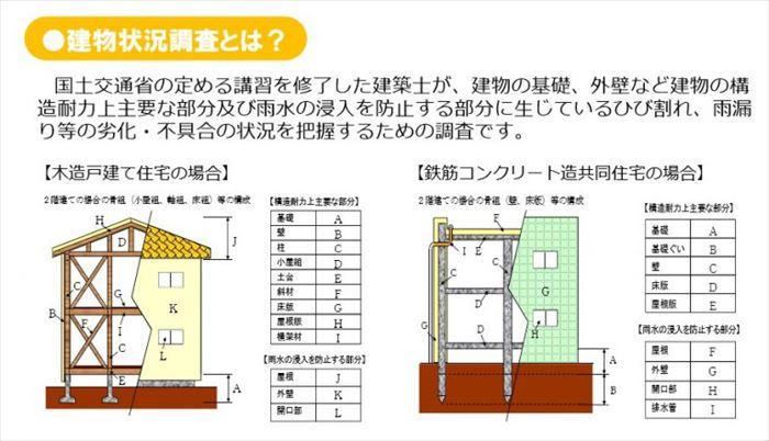 建物状況調査について