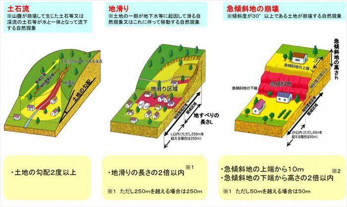 土砂災害警戒区域について